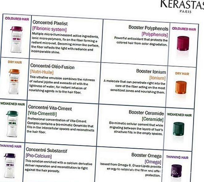 The molecular cocktails Fusio-dose by Kerastase..files 4